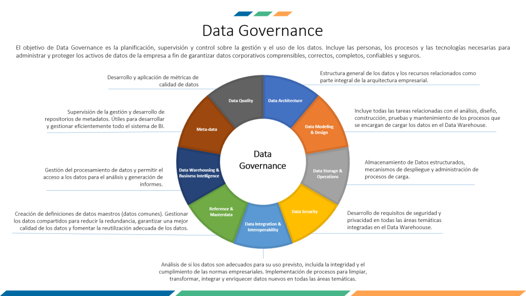 procesos data governance