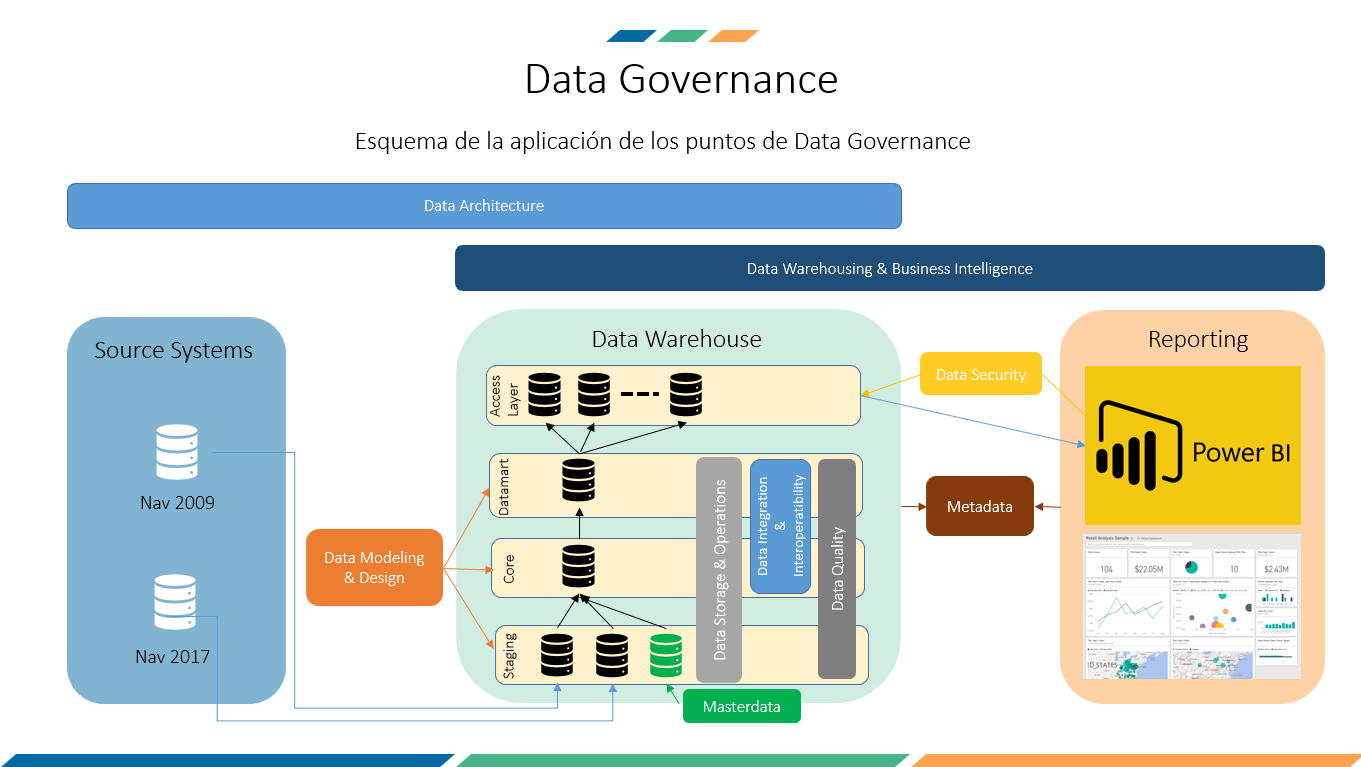 data governance que es
