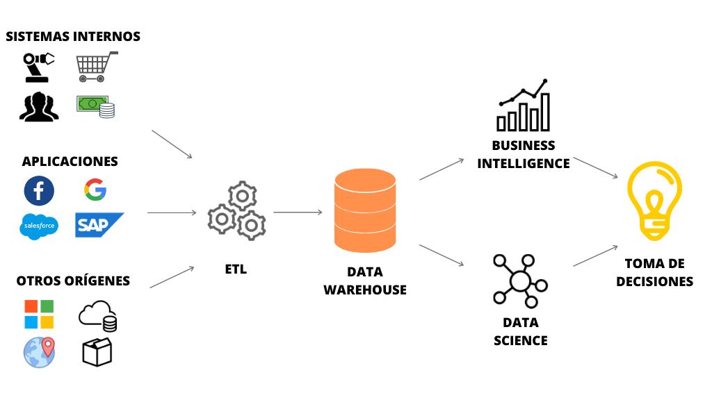 estructura data warehouse