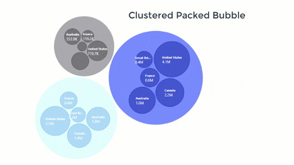 clustered packed bubble power bi