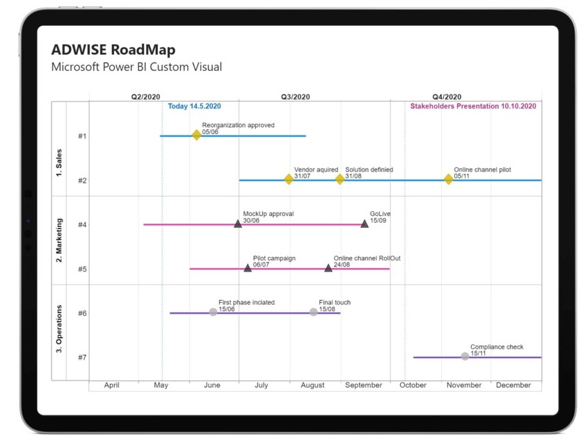 power bi adwise roadmap