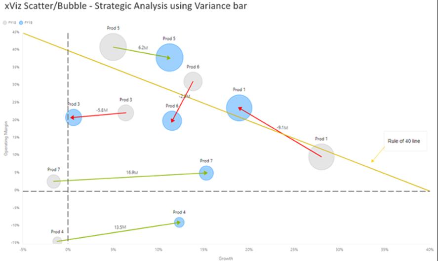 xViz Scatter Bubble chart