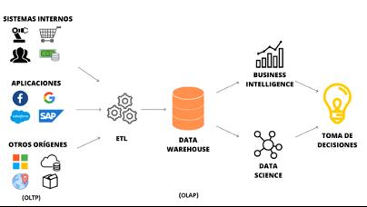 base de datos OLAP