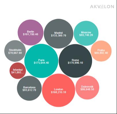 Grafico de burbujas de Akvelon